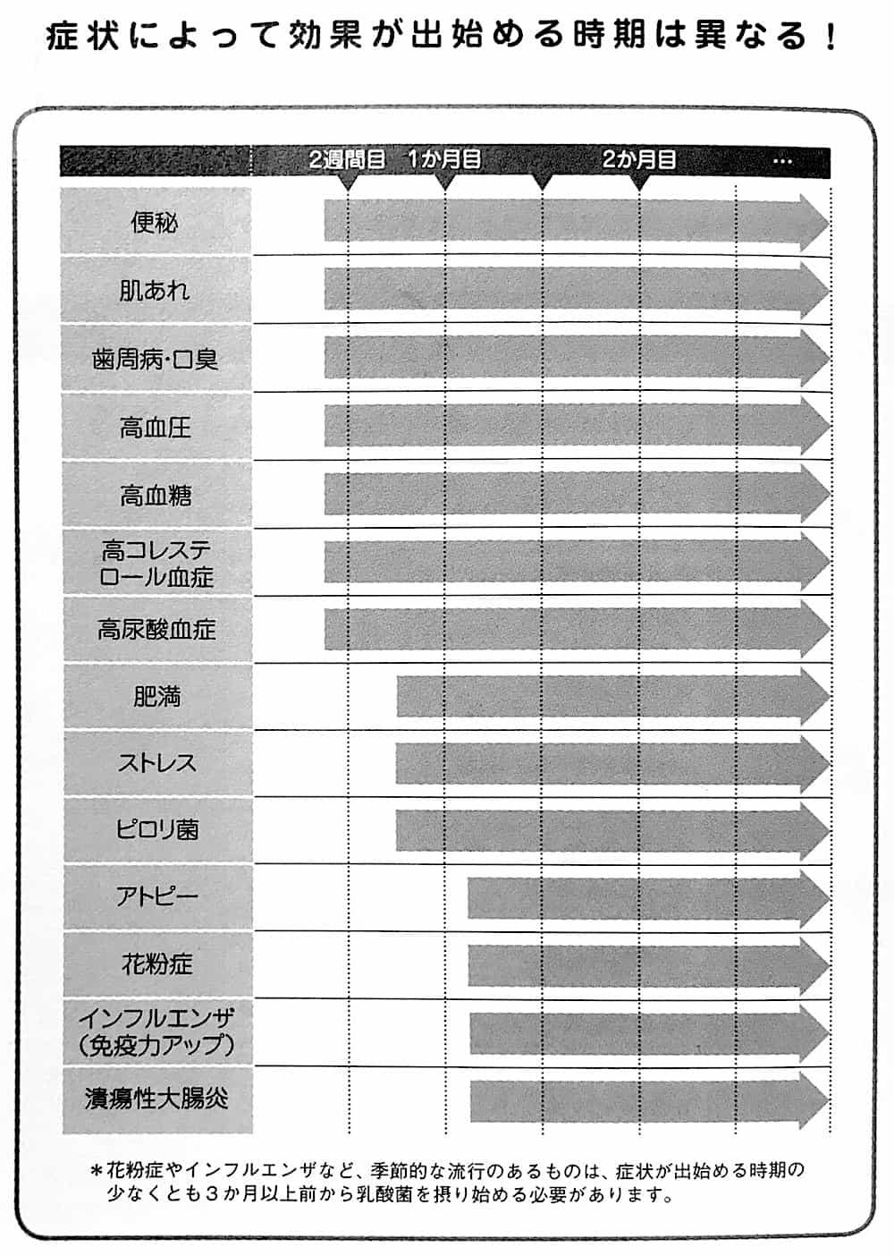症状ごとに効果が現れる時期をまとめた表。