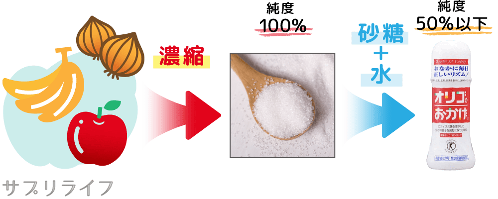果物や野菜に含まれるオリゴ糖を濃縮したのが、純度100%の粉末のオリゴ糖。そこに砂糖と水を加えたのが純度50%以下のオリゴ糖シロップ。